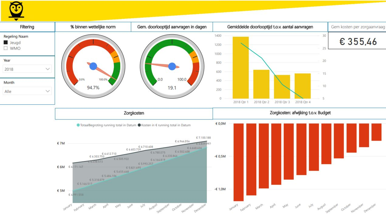 Datavisualisatie via dashboards bij business intelligence